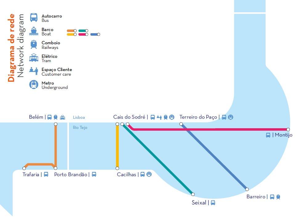 Diagrama de rede Lisboa - Portugal